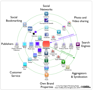 content marketing hub spoke 300x289 How Content Marketing Helps Your SEO