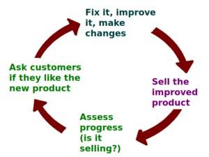 300px business feedback loop png version Internet Marketing