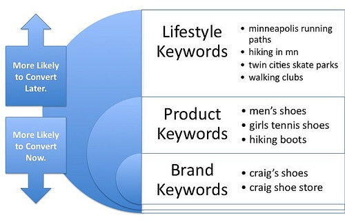 Performing Keyword Research 101:  The Basics